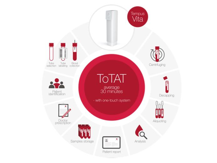 Reducing the Total Turnaround Time (ToTAT)